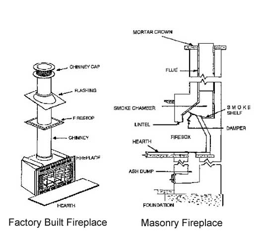 The difference between factory-built and masonry fireplaces.
