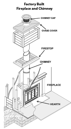 3 Levels Of Chimney Inspections Portland Or American