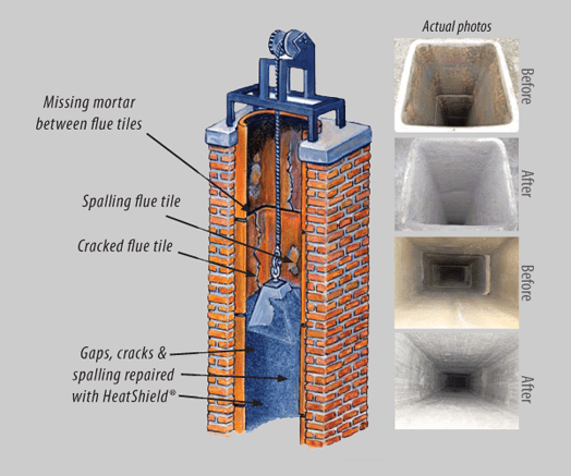 Heatshield Chimney Relining Portland Or American Chimney