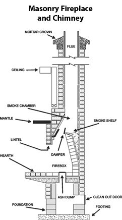 masonry-fireplace-chimney-diagram
